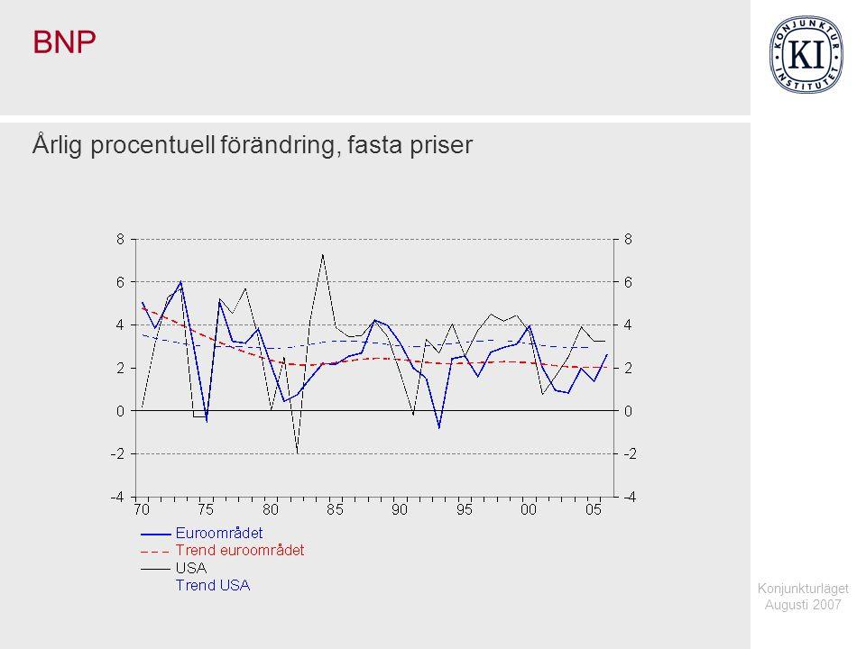 Konjunkturläget Augusti 2007 BNP Årlig procentuell förändring, fasta priser