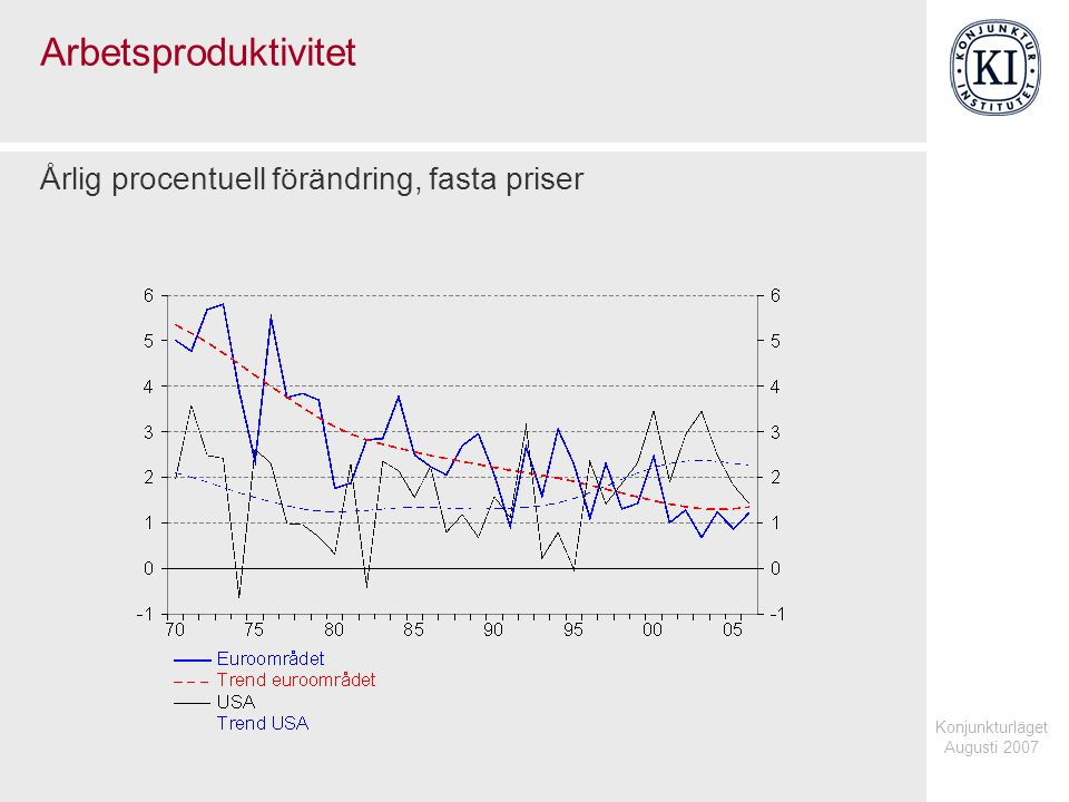 Konjunkturläget Augusti 2007 Arbetsproduktivitet Årlig procentuell förändring, fasta priser