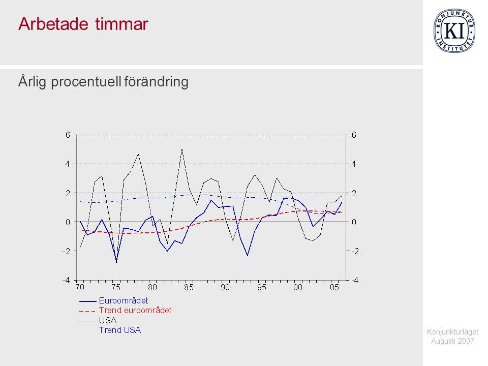Konjunkturläget Augusti 2007 Arbetade timmar Årlig procentuell förändring