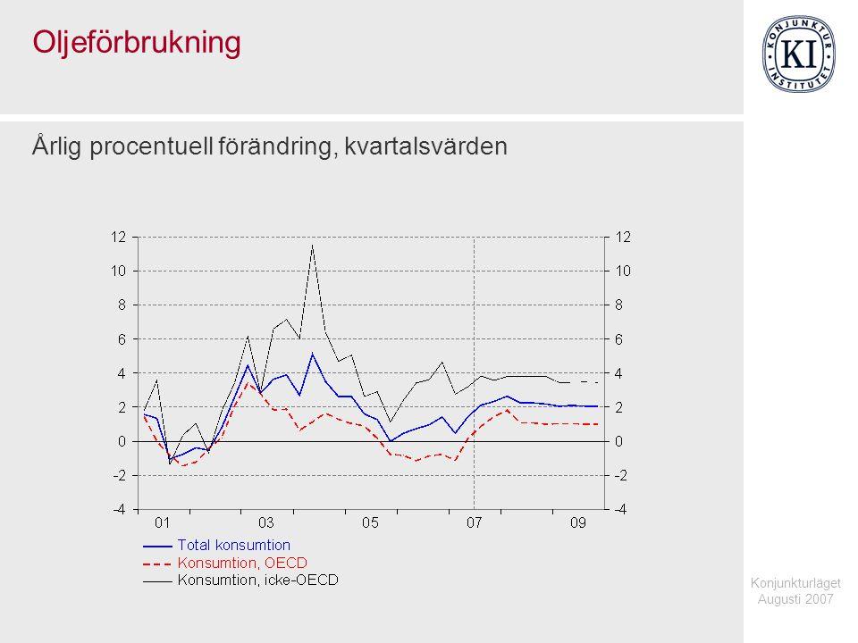 Konjunkturläget Augusti 2007 Oljeförbrukning Årlig procentuell förändring, kvartalsvärden