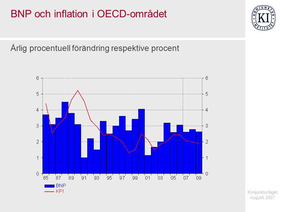 Konjunkturläget Augusti 2007 BNP och efterfrågan i euroområdet Procentuell förändring, säsongrensade kvartalsvärden