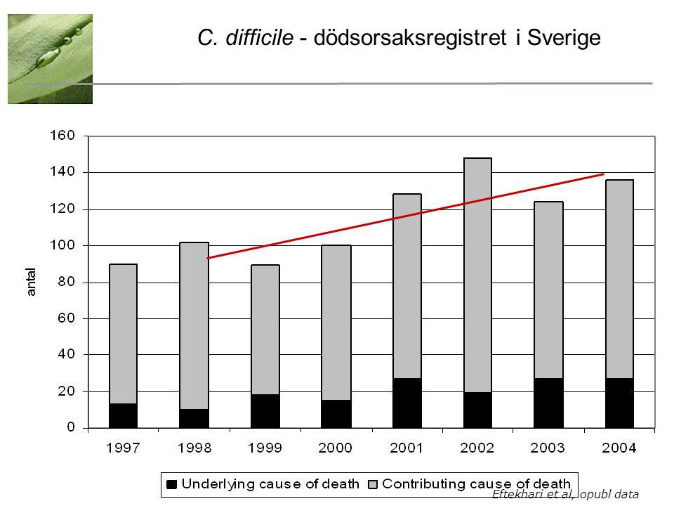 C. difficile - dödsorsaksregistret i Sverige Eftekhari et al, opubl data