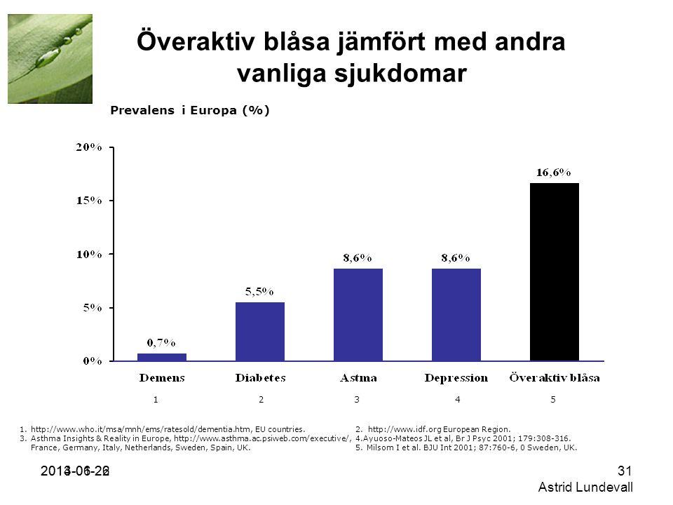 2014-06-2231 Astrid Lundevall Överaktiv blåsa jämfört med andra vanliga sjukdomar 1.http://www.who.it/msa/mnh/ems/ratesold/dementia.htm, EU countries.