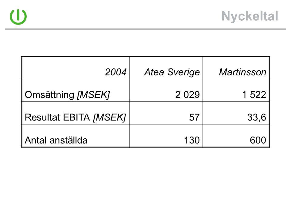 Nyckeltal 2004Atea SverigeMartinsson Omsättning [MSEK]2 0291 522 Resultat EBITA [MSEK]5733,6 Antal anställda130600