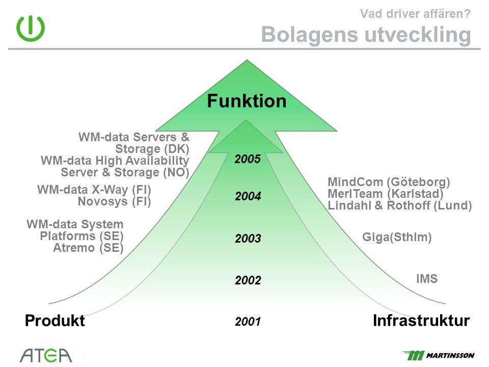 Vad driver affären? Bolagens utveckling Produkt Infrastruktur WM-data System Platforms (SE) Atremo (SE) WM-data X-Way (FI) Novosys (FI) Giga(Sthlm) Mi