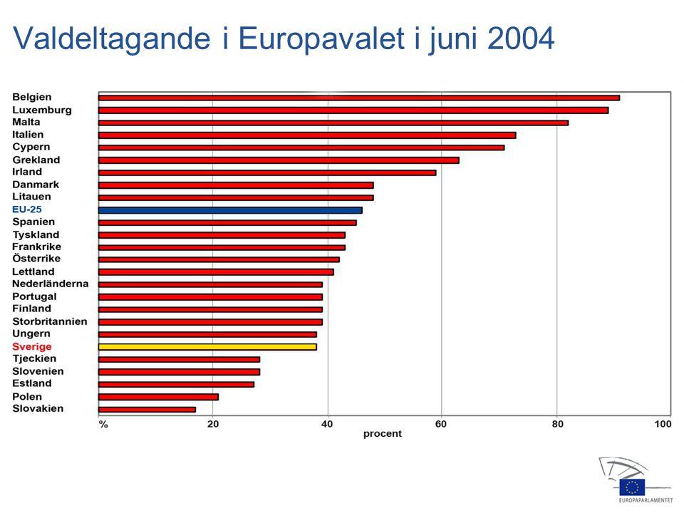 13 jan 2004 14 feb 20064 apr 2006 24 jul 2006 25 jul 2006 22 nov 200516 feb 2006 23 okt 2006 15 nov 2006 12 dec 2006 Grupperna i Europaparlamentet EPP (M, KD) S&D (S) ALDE (FP, C) De gröna/EFA (MP, PP) ECR GUE/NGL (V) EFD Grupplösa 265 184 84 55 35 32 26 5543–1––5543–1–– totalt svenskar Antal ledamöter