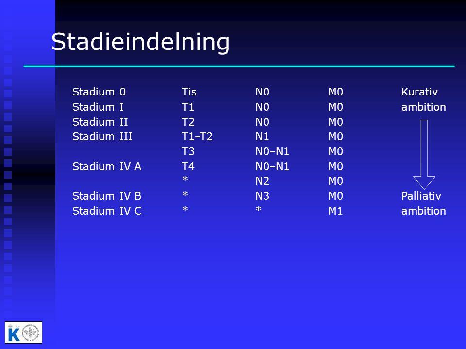 Stadieindelning Stadium 0TisN0M0Kurativ Stadium I T1 N0 M0ambition Stadium II T2 N0 M0 Stadium III T1–T2 N1 M0 T3 N0–N1 M0 Stadium IV A T4 N0–N1 M0 *N