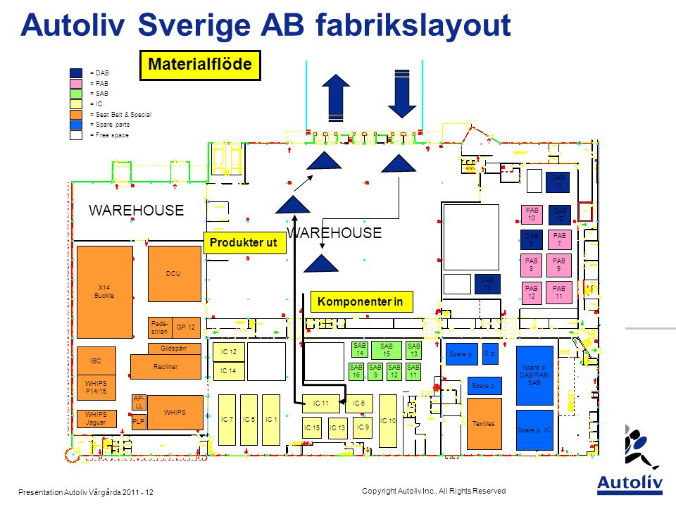 Presentation Autoliv Vårgårda 2011 - 12 Copyright Autoliv Inc., All Rights Reserved IC 7IC 5IC 1 IC 6IC 11 IC 10 IC 9 SAB 15 IC 12 SAB 13 SAB 14 PAB 9