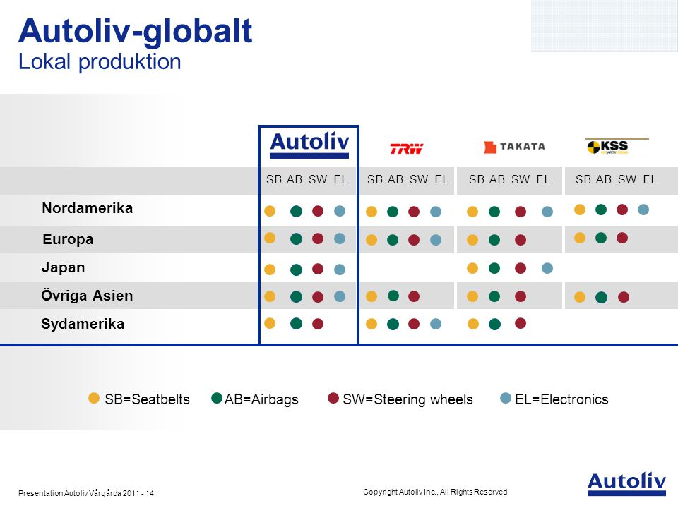 Presentation Autoliv Vårgårda 2011 - 14 Copyright Autoliv Inc., All Rights Reserved Autoliv-globalt Lokal produktion SB=Seatbelts AB=Airbags SW=Steeri