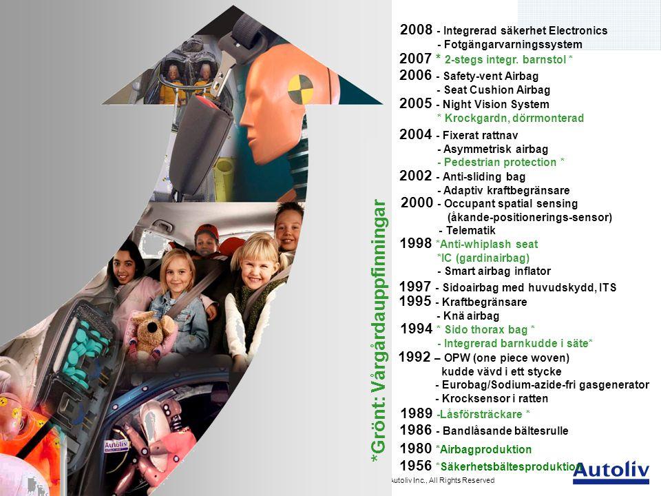 Presentation Autoliv Vårgårda 2011 - 7 Copyright Autoliv Inc., All Rights Reserved Underglidningsskydd Sidoairbag Sidokrocksgardin Knäairbag Passagerarairbag Förarairbag Rattar Dörrmonterad sidokrocksgardin Gasgenerator - PAB Autolivprodukter Airbag