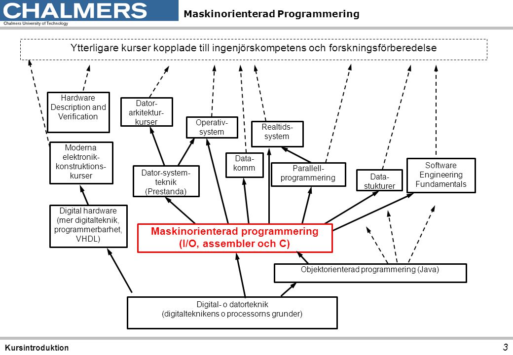 Maskinorienterad Programmering • Vägen till C, Bilting/Skansholm • Arbetsbok för MC12 • Instruktionslista för CPU12 • Div OH-material och stenciler (se Veckoplanering ) • Laborations-pm (1-6) se resurssida • Extra uppgifter (C) se resurssida Kurslitteratur 4 Kursintroduktion