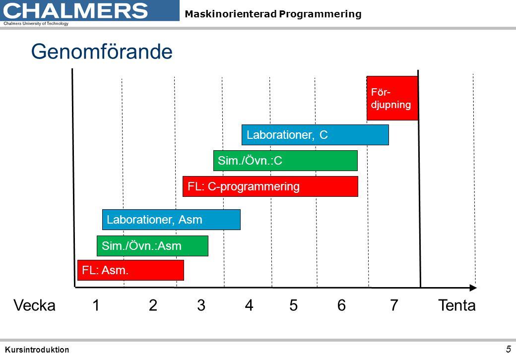 Maskinorienterad Programmering  Moment 1,2: Programutveckling i assembler Övervakning/Styrning av borrmaskin  Moment 3: Programutveckling i assembler Pseudoparallell exekvering  Moment 4,5: Programutveckling i C Goldbach hypotes och Morsealfabetet  Moment 6: Maskinnära programmering i C Övervakning/Styrning av borrmaskin Laborationsöversikt 6 Kursintroduktion