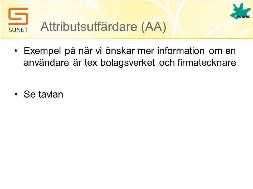 Attributsutfärdare (AA) •Exempel på när vi önskar mer information om en användare är tex bolagsverket och firmatecknare •Se tavlan
