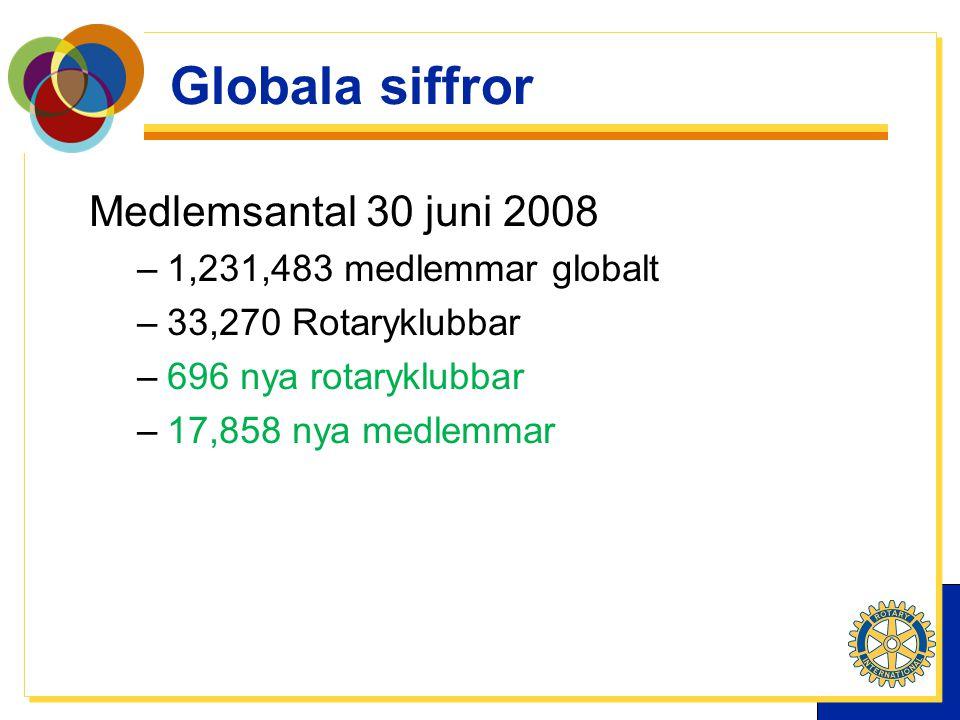 Medlemsantal 30 juni 2008 –1,231,483 medlemmar globalt –33,270 Rotaryklubbar –696 nya rotaryklubbar –17,858 nya medlemmar Globala siffror