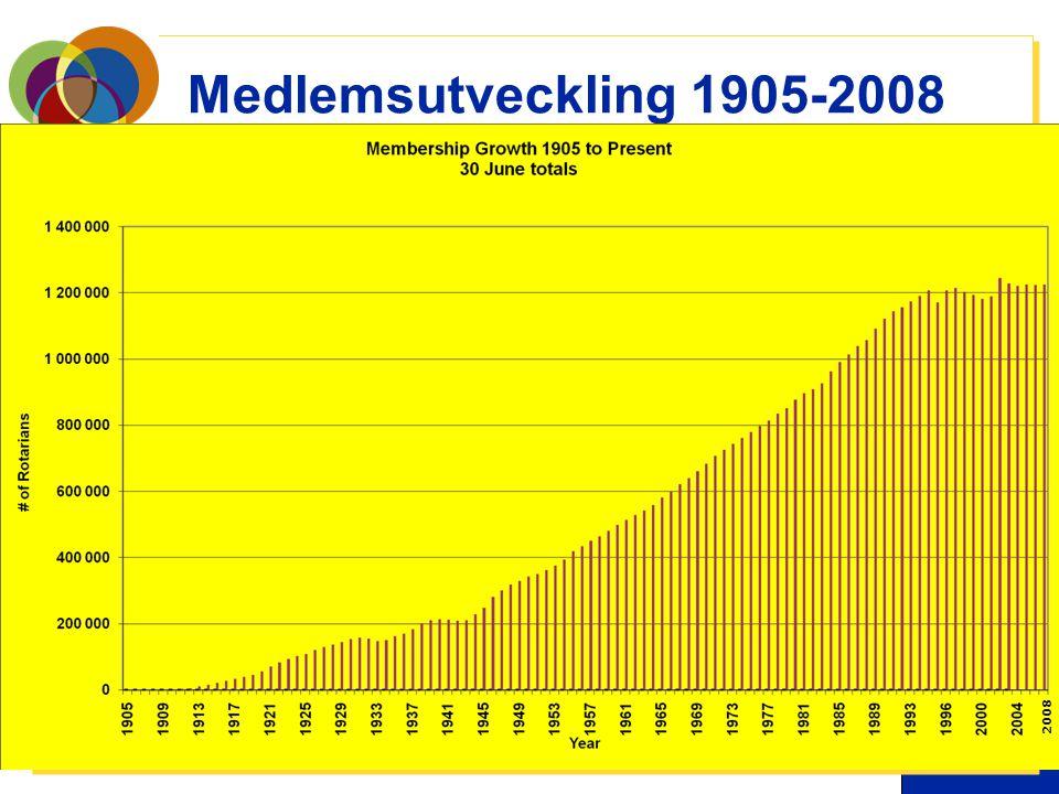 Medlemsutveckling 1905-2008 2008