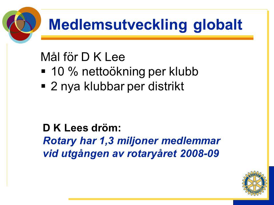 Medlemsutveckling globalt Mål för D K Lee  10 % nettoökning per klubb  2 nya klubbar per distrikt D K Lees dröm: Rotary har 1,3 miljoner medlemmar vid utgången av rotaryåret 2008-09