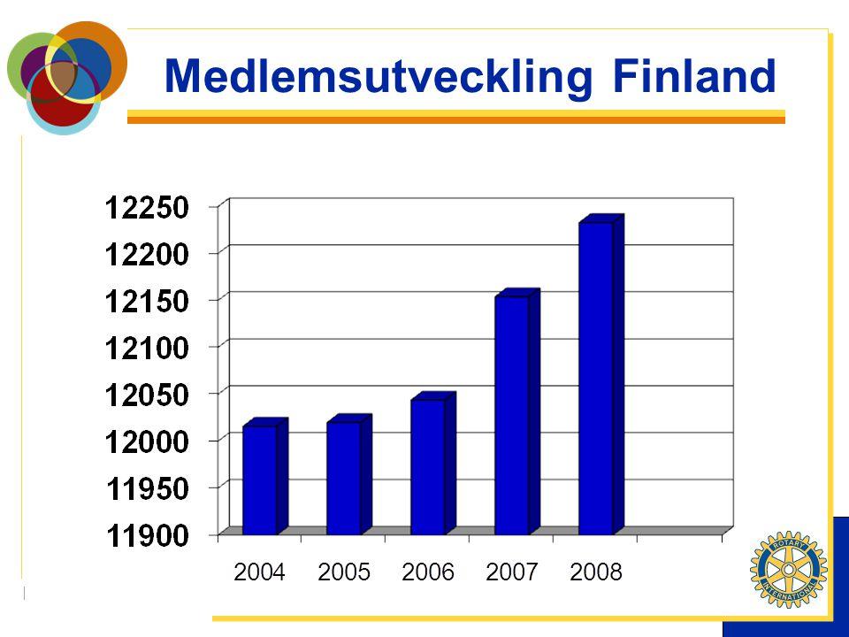 | Medlemsutveckling Finland