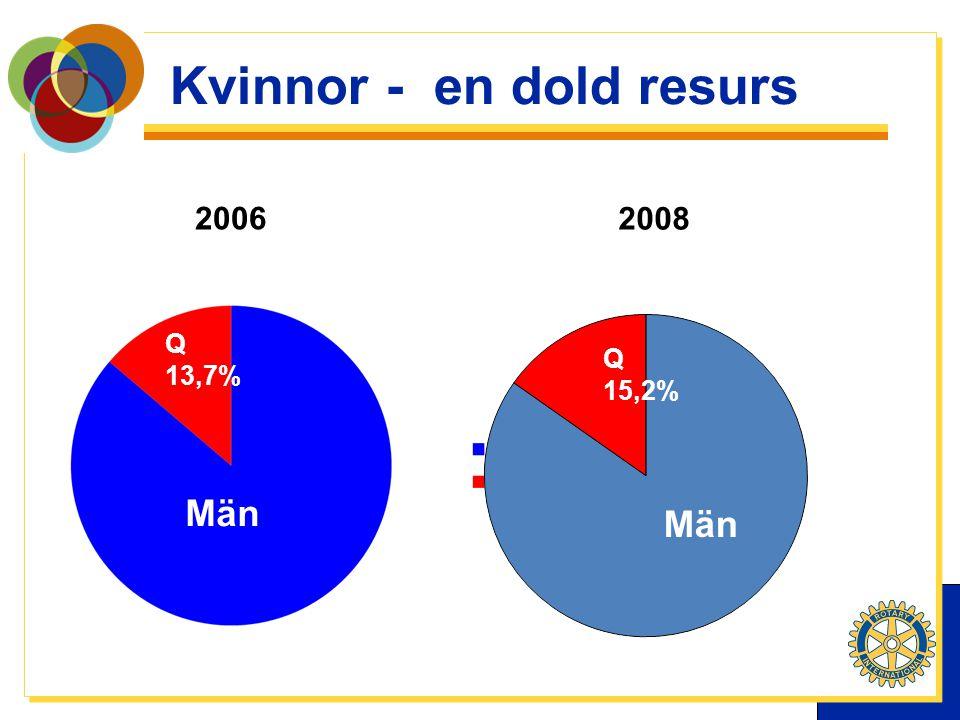 Kvinnor - en dold resurs 2008 2006 Män Q 13,7% Q 15,2%
