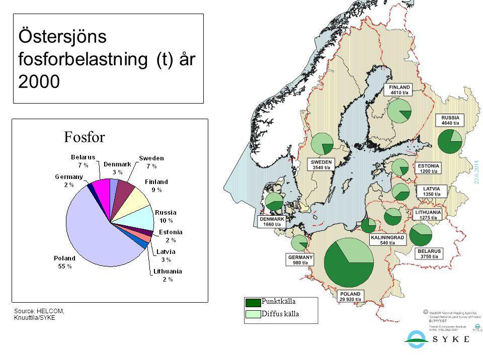 22.6.2014 Östersjöns fosforbelastning (t) år 2000 Source: HELCOM, Knuuttila/SYKE Fosfor Punktkälla Diffus källa