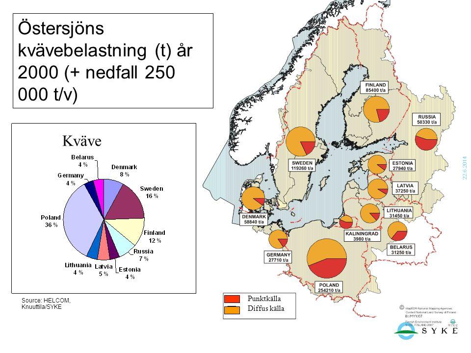 22.6.2014 Östersjöns kvävebelastning (t) år 2000 (+ nedfall 250 000 t/v) Source: HELCOM, Knuuttila/SYKE Kväve Punktkälla Diffus källa
