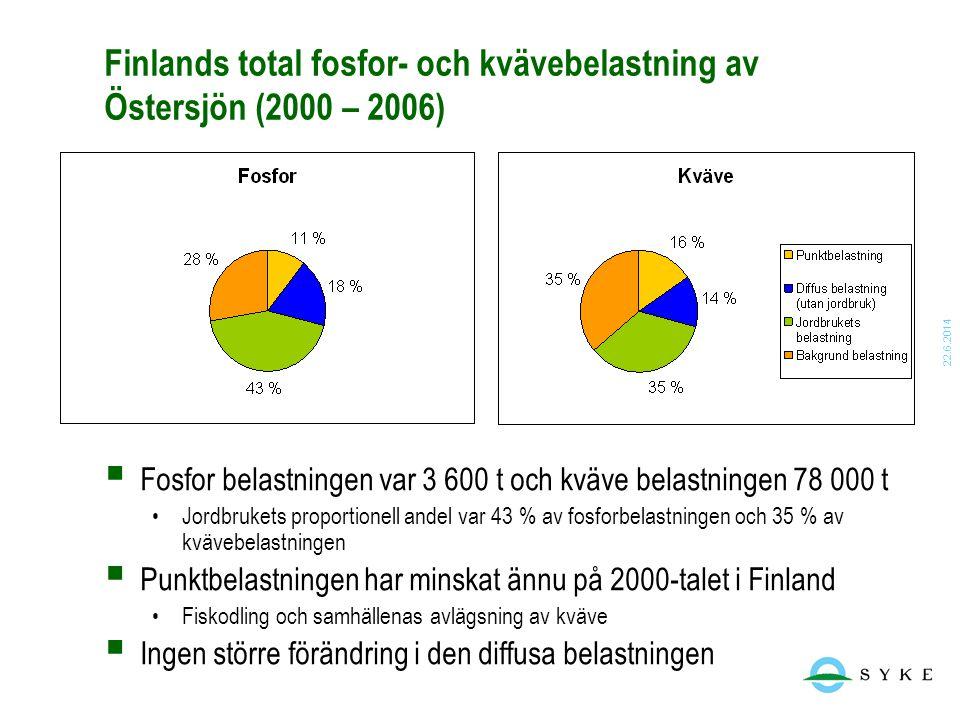 22.6.2014 Finlands total fosfor- och kvävebelastning av Östersjön (2000 – 2006)  Fosfor belastningen var 3 600 t och kväve belastningen 78 000 t •Jor