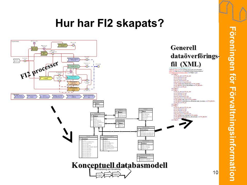 Föreningen för Förvaltningsinformation 10 Hur har FI2 skapats? FI2 processer Konceptuell databasmodell Generell dataöverförings- fil (XML)
