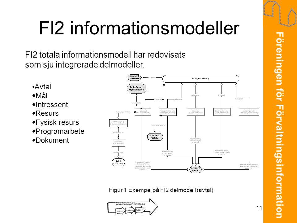 Föreningen för Förvaltningsinformation 11 FI2 informationsmodeller Figur 1 Exempel på FI2 delmodell (avtal) FI2 totala informationsmodell har redovisa