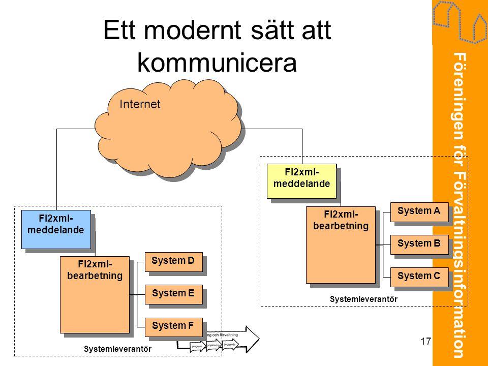 Föreningen för Förvaltningsinformation 17 Ett modernt sätt att kommunicera Internet FI2xml- meddelande System D System E System F FI2xml- bearbetning
