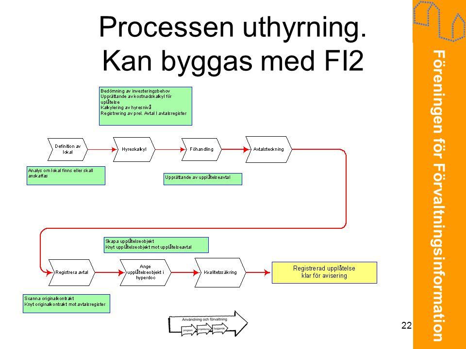 Föreningen för Förvaltningsinformation 22 Processen uthyrning. Kan byggas med FI2