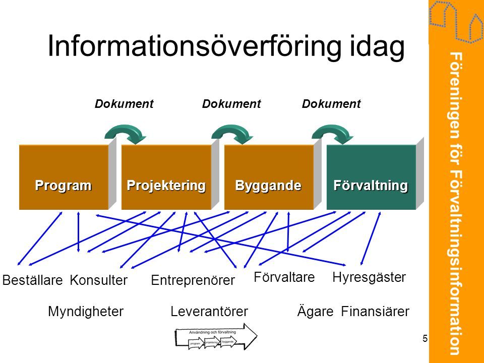 Föreningen för Förvaltningsinformation 5 Informationsöverföring idag Program Dokument ProjekteringByggandeFörvaltning Beställare Konsulter Myndigheter