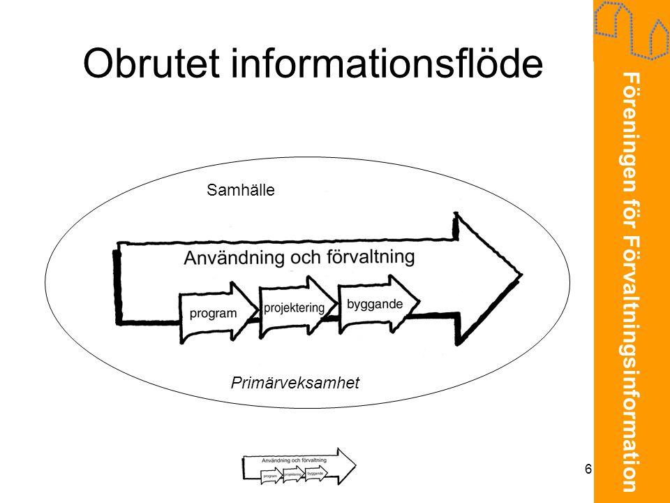 Föreningen för Förvaltningsinformation 6 Obrutet informationsflöde Primärveksamhet Samhälle
