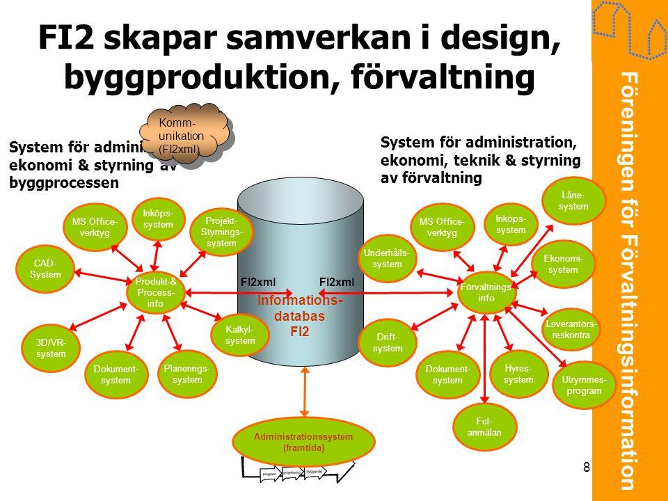 Föreningen för Förvaltningsinformation 8 Informations- databas FI2 FI2 skapar samverkan i design, byggproduktion, förvaltning System för administratio