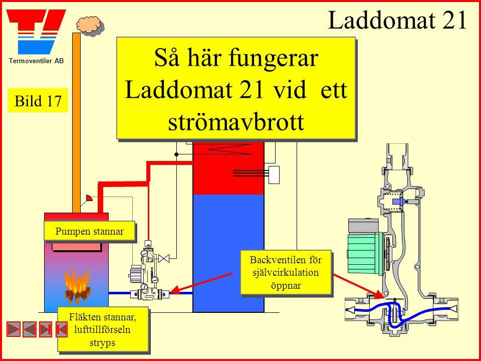 Termoventiler AB Laddomat 21 Så här fungerar Laddomat 21 vid ett strömavbrott Pumpen stannar Pumpen stannar Fläkten stannar, lufttillförseln stryps Fl
