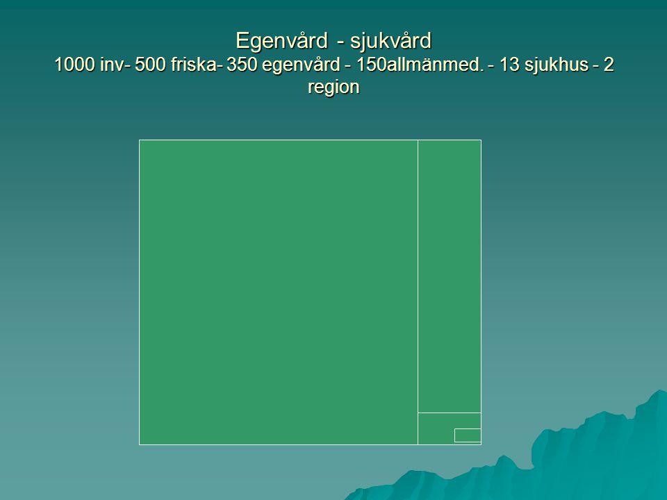 Egenvård - sjukvård 1000 inv- 500 friska- 350 egenvård - 150allmänmed. - 13 sjukhus - 2 region