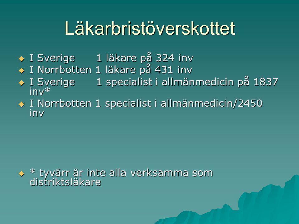 Läkarbristöverskottet  I Sverige 1 läkare på 324 inv  I Norrbotten 1 läkare på 431 inv  I Sverige 1 specialist i allmänmedicin på 1837 inv*  I Norrbotten 1 specialist i allmänmedicin/2450 inv  * tyvärr är inte alla verksamma som distriktsläkare