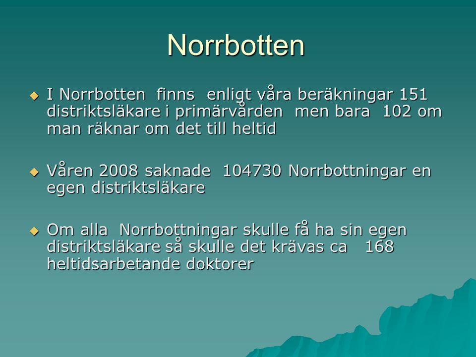 Norrbotten  I Norrbotten finns enligt våra beräkningar 151 distriktsläkare i primärvården men bara 102 om man räknar om det till heltid  Våren 2008