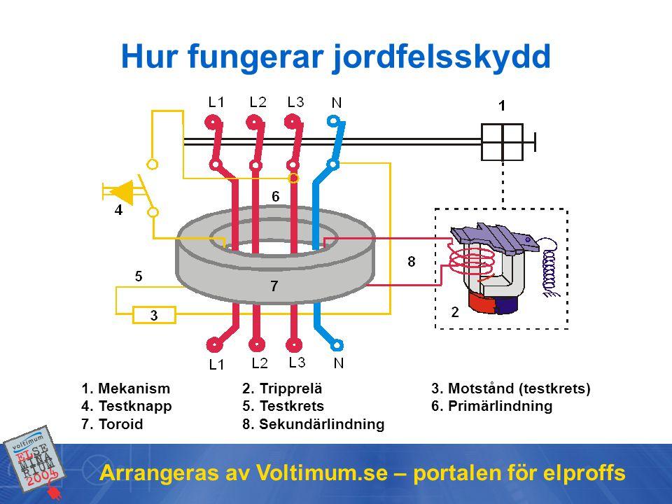 Arrangeras av Voltimum.se – portalen för elproffs Hur fungerar jordfelsskydd 1.