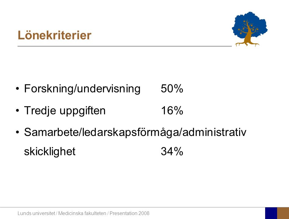 Lunds universitet / Medicinska fakulteten / Presentation 2008 Lönekriterier •Forskning/undervisning 50% •Tredje uppgiften16% •Samarbete/ledarskapsförmåga/administrativ skicklighet34%