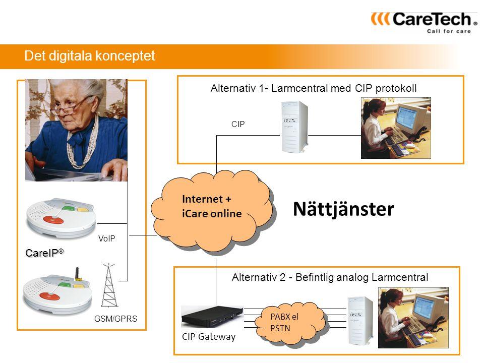 Det digitala konceptet Alternativ 1- Larmcentral med CIP protokoll CareIP ® Internet + iCare online Nättjänster CIP Gateway PABX el PSTN Alternativ 2