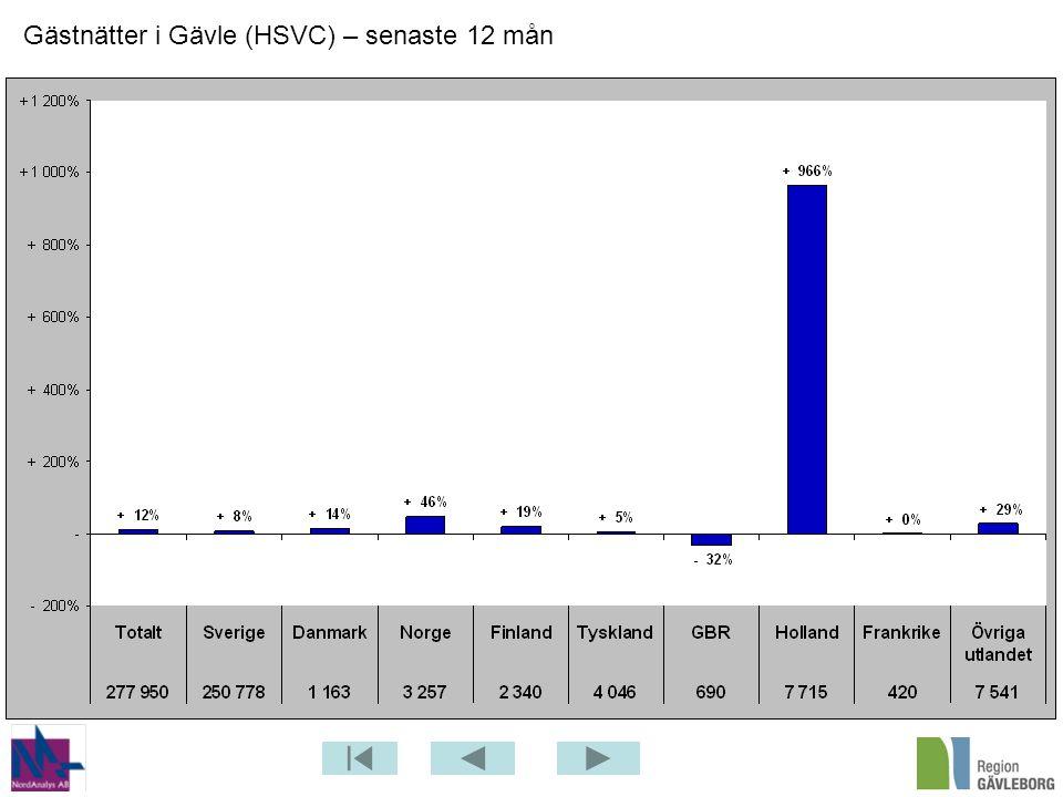 Gästnätter i Gävle (HSVC) – senaste 12 mån