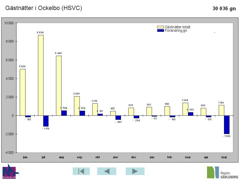 Gästnätter i Ockelbo (HSVC)