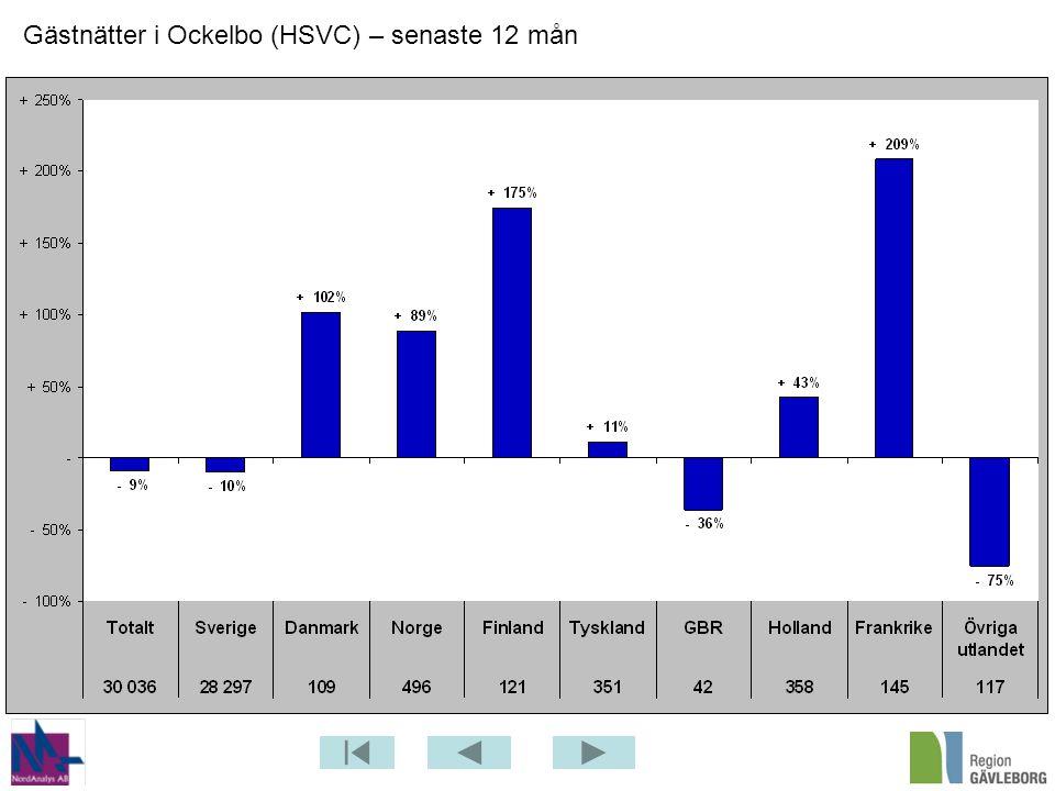 Gästnätter i Ockelbo (HSVC) – senaste 12 mån