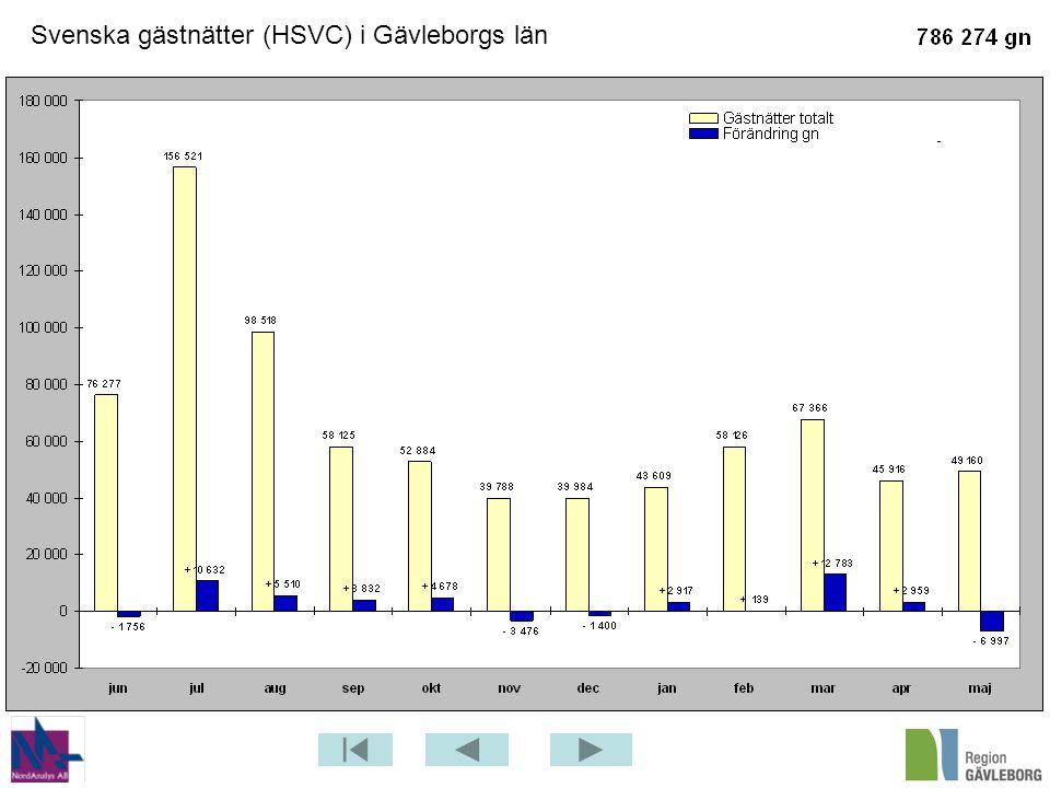 Svenska gästnätter (HSVC) i Gävleborgs län