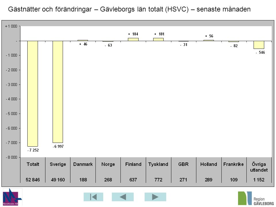 Gästnätter och förändringar – Gävleborgs län totalt (HSVC) – senaste månaden
