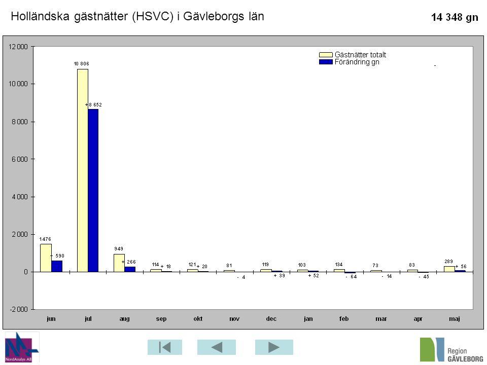 Holländska gästnätter (HSVC) i Gävleborgs län