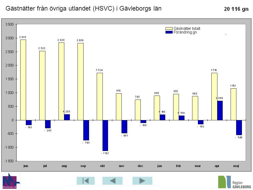Gästnätter från övriga utlandet (HSVC) i Gävleborgs län