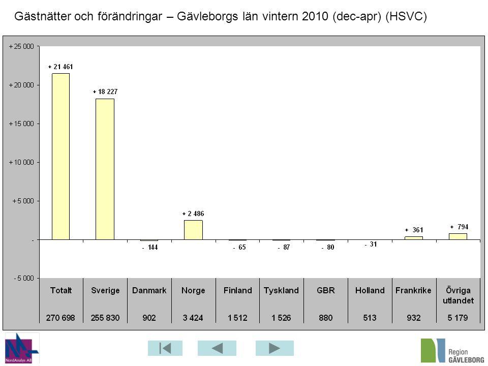 Gästnätter och förändringar – Gävleborgs län vintern 2010 (dec-apr) (HSVC)