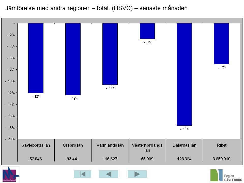 Jämförelse med andra regioner – totalt (HSVC) – senaste månaden