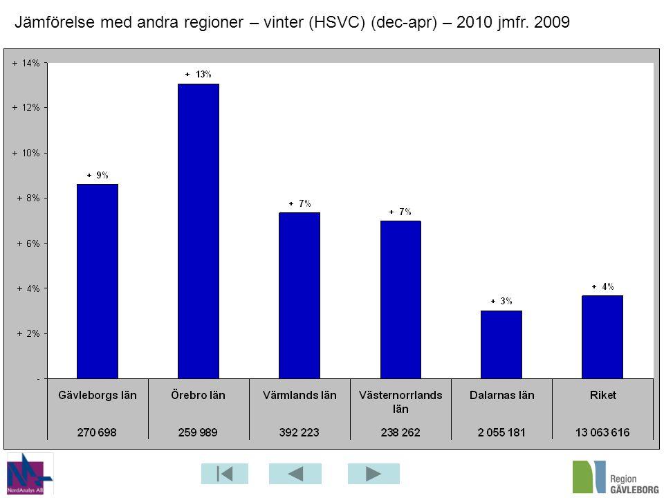 Jämförelse med andra regioner – vinter (HSVC) (dec-apr) – 2010 jmfr. 2009