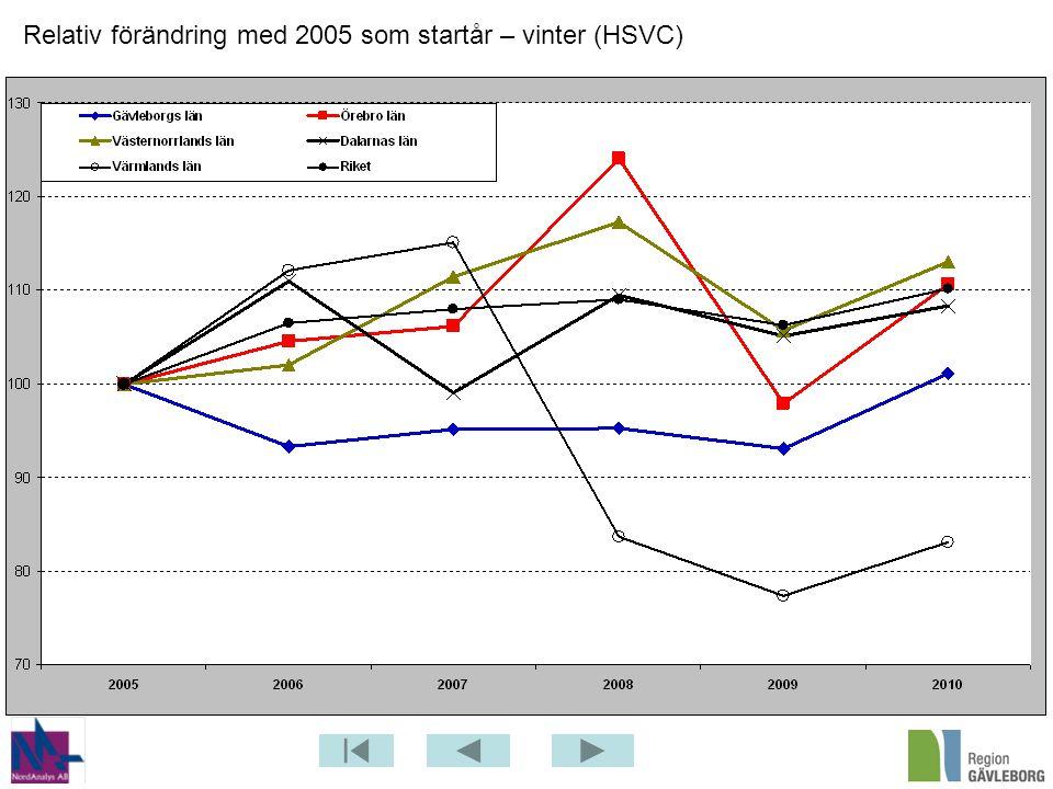 Relativ förändring med 2005 som startår – vinter (HSVC)
